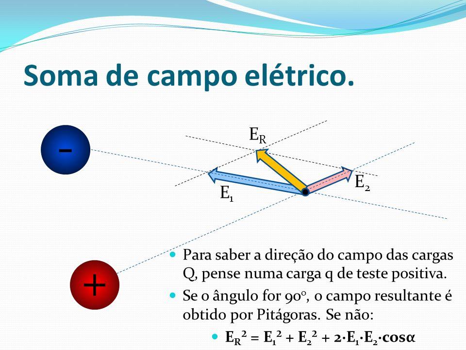 - + Soma de campo elétrico. ER E2 E1