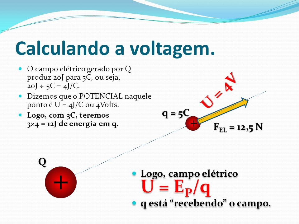 + Calculando a voltagem. U = 4V + q = 5C FEL = 12,5 N Q