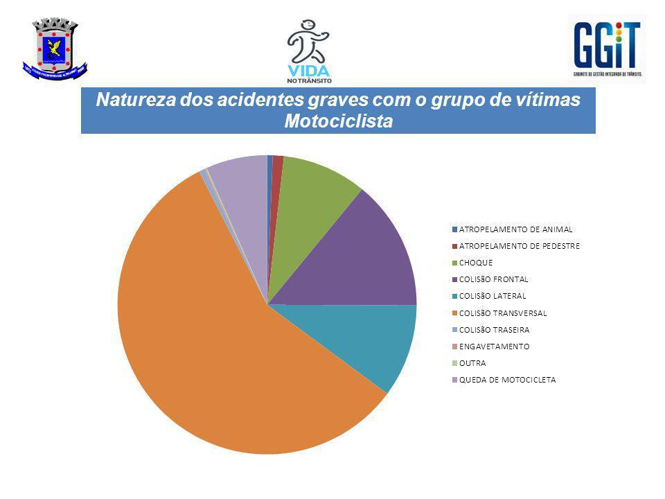 Natureza dos acidentes graves com o grupo de vítimas Motociclista