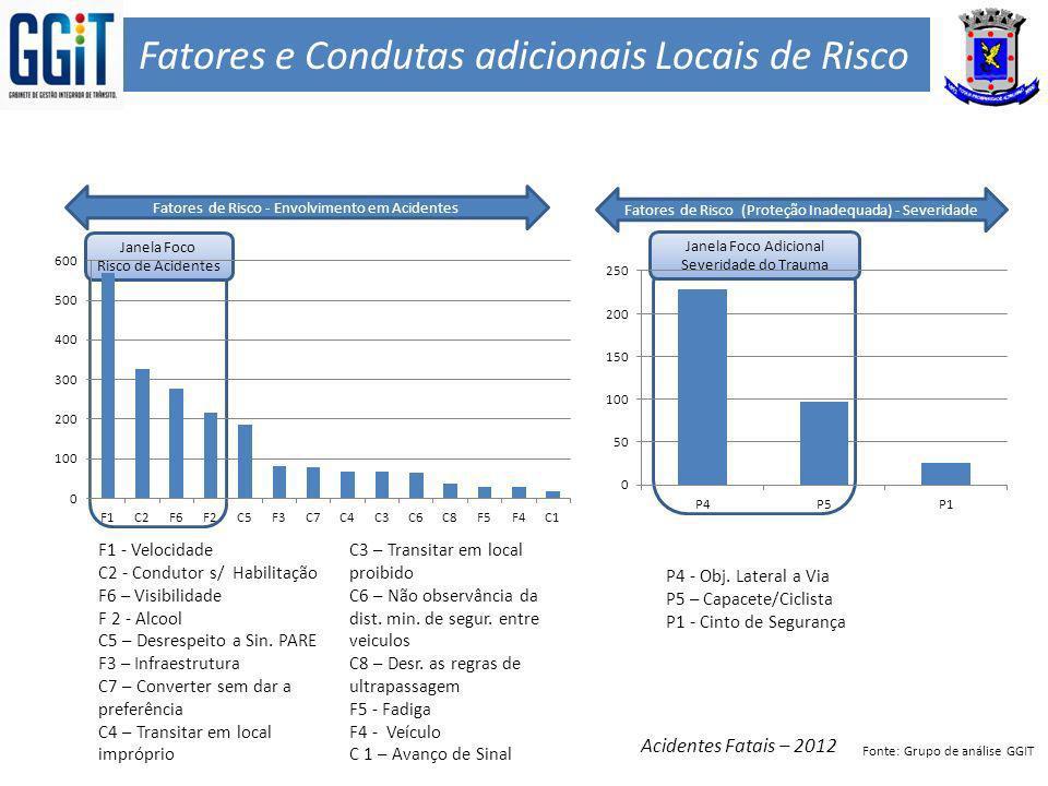 Fatores e Condutas adicionais Locais de Risco