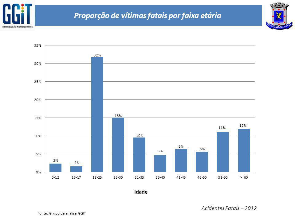 Proporção de vítimas fatais por faixa etária
