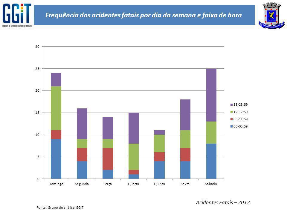 Frequência dos acidentes fatais por dia da semana e faixa de hora