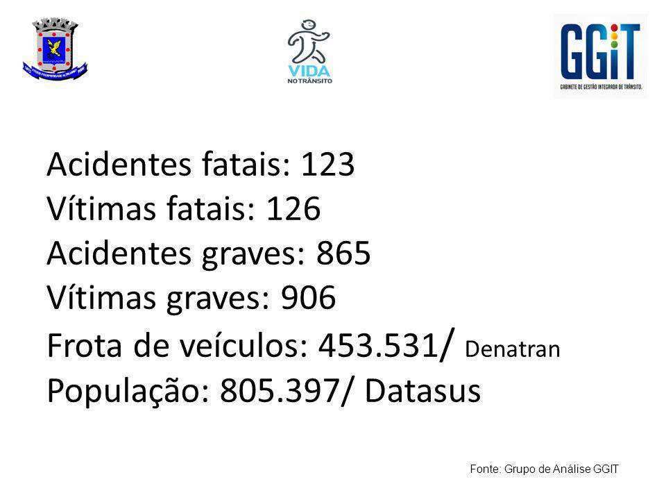 Acidentes fatais: 123 Vítimas fatais: 126 Acidentes graves: 865 Vítimas graves: 906 Frota de veículos: 453.531/ Denatran População: 805.397/ Datasus