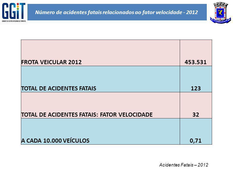 Número de acidentes fatais relacionados ao fator velocidade - 2012