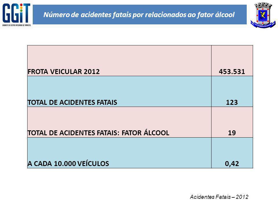Número de acidentes fatais por relacionados ao fator álcool