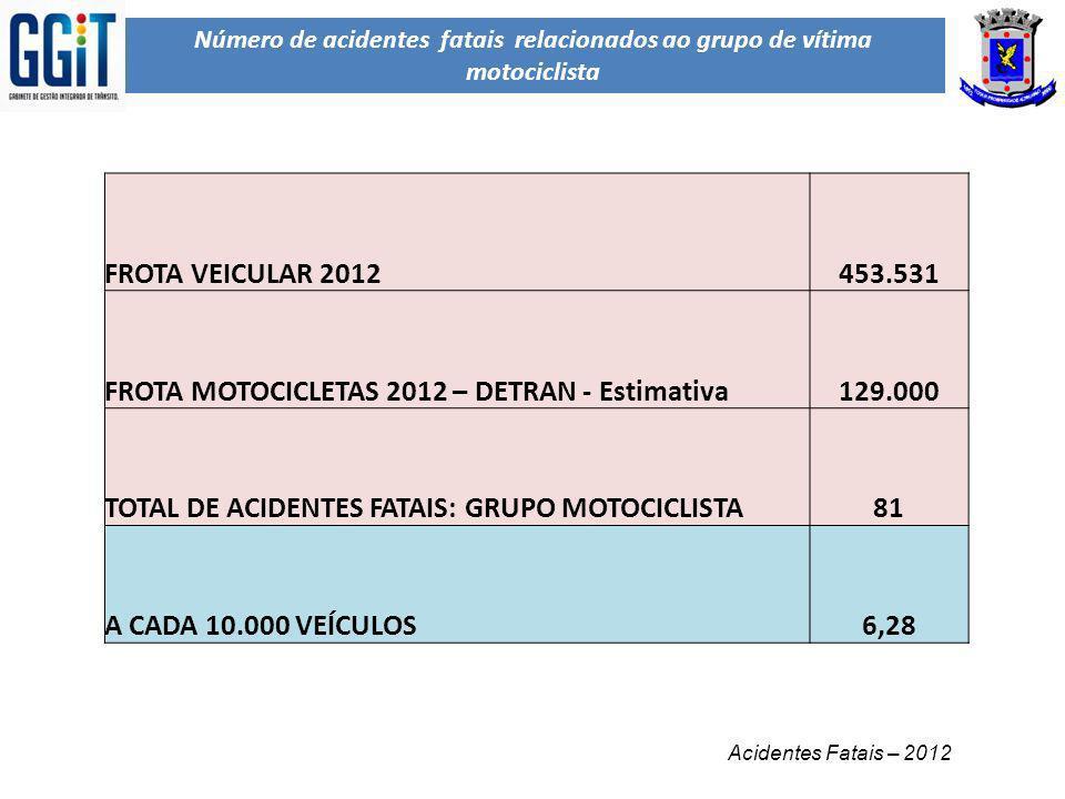 FROTA MOTOCICLETAS 2012 – DETRAN - Estimativa 129.000