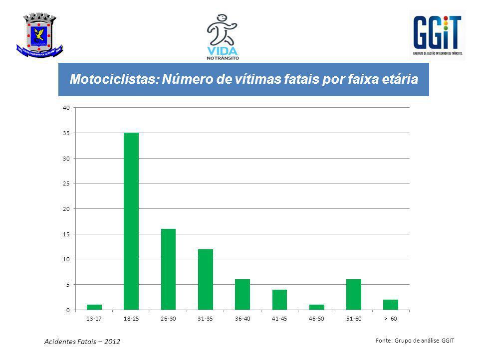 Motociclistas: Número de vítimas fatais por faixa etária