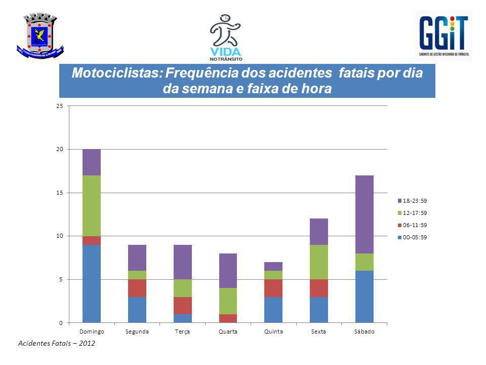 Motociclistas: Frequência dos acidentes fatais por dia da semana e faixa de hora