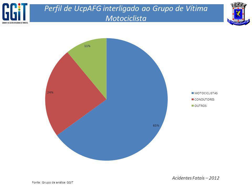 Perfil de UcpAFG interligado ao Grupo de Vítima Motociclista