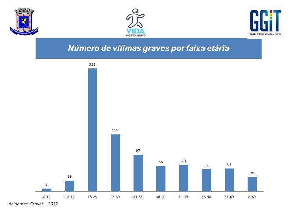 Número de vítimas graves por faixa etária