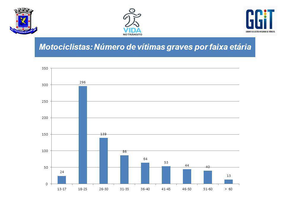 Motociclistas: Número de vítimas graves por faixa etária
