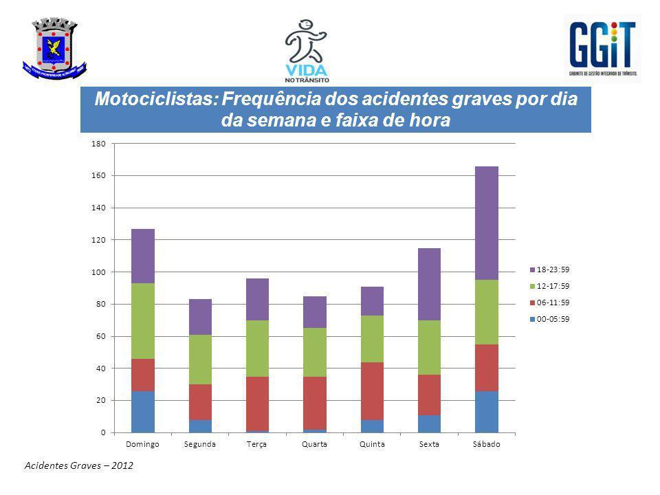 Motociclistas: Frequência dos acidentes graves por dia da semana e faixa de hora