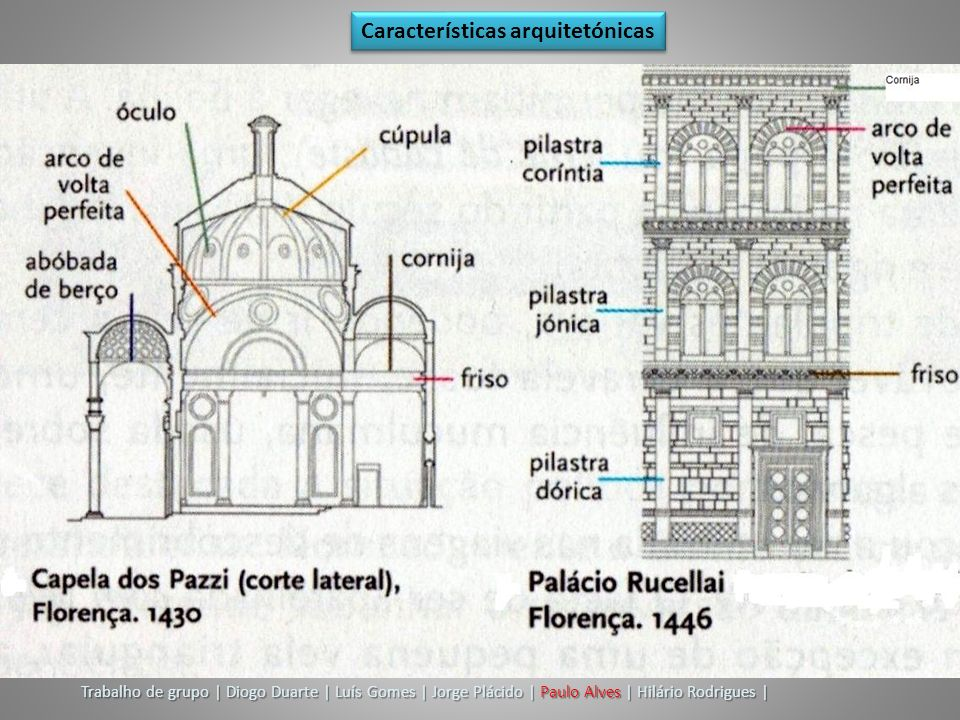 Características arquitetónicas