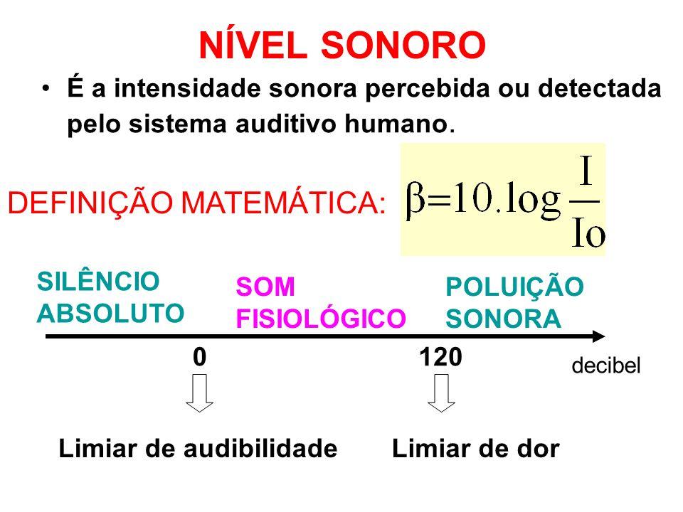 NÍVEL SONORO DEFINIÇÃO MATEMÁTICA: