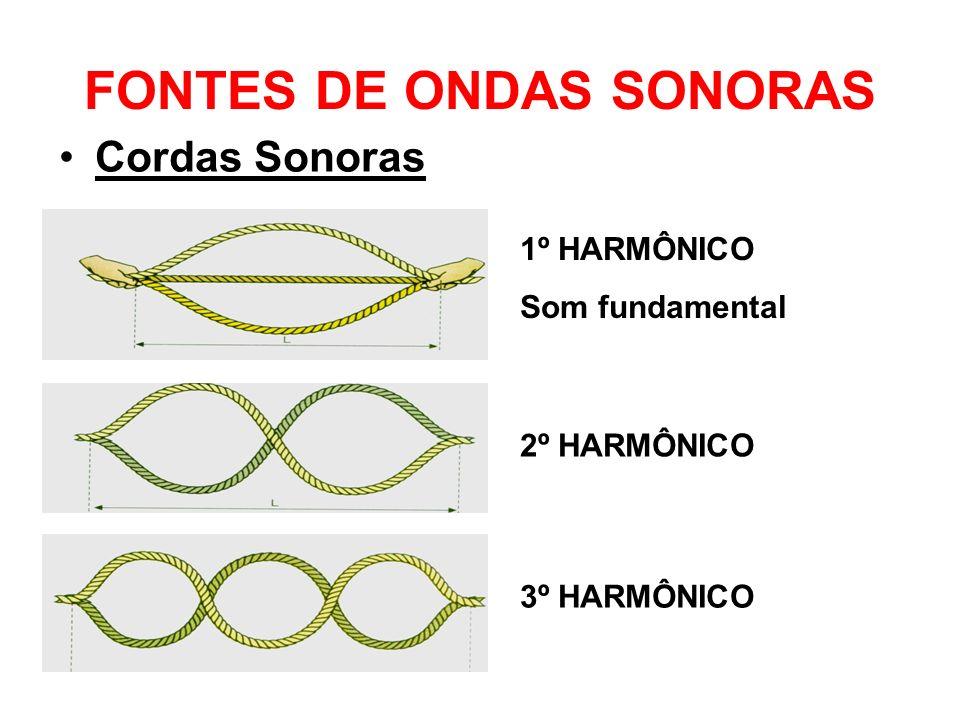 FONTES DE ONDAS SONORAS