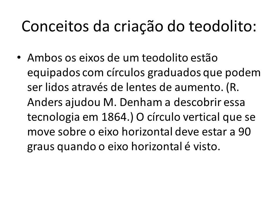 Conceitos da criação do teodolito: