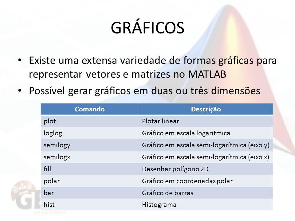 GRÁFICOS Existe uma extensa variedade de formas gráficas para representar vetores e matrizes no MATLAB.