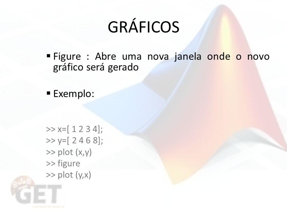 GRÁFICOS Figure : Abre uma nova janela onde o novo gráfico será gerado