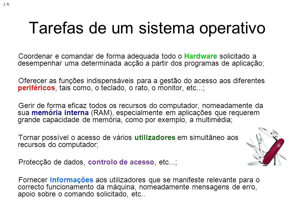 Tarefas de um sistema operativo