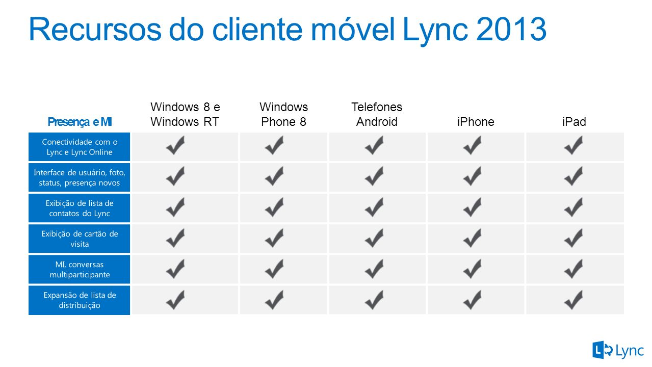 Recursos do cliente móvel Lync 2013