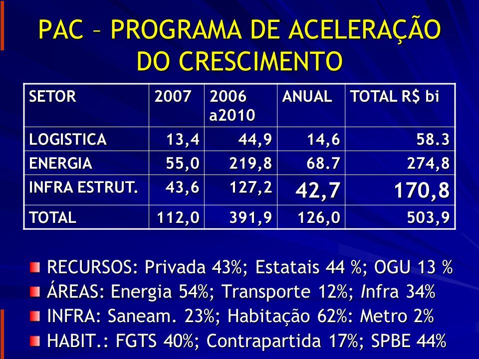 PAC – PROGRAMA DE ACELERAÇÃO DO CRESCIMENTO