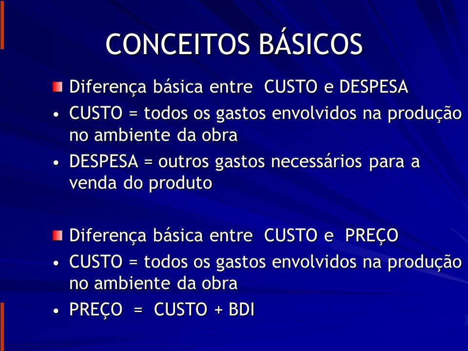 CONCEITOS BÁSICOS Diferença básica entre CUSTO e DESPESA