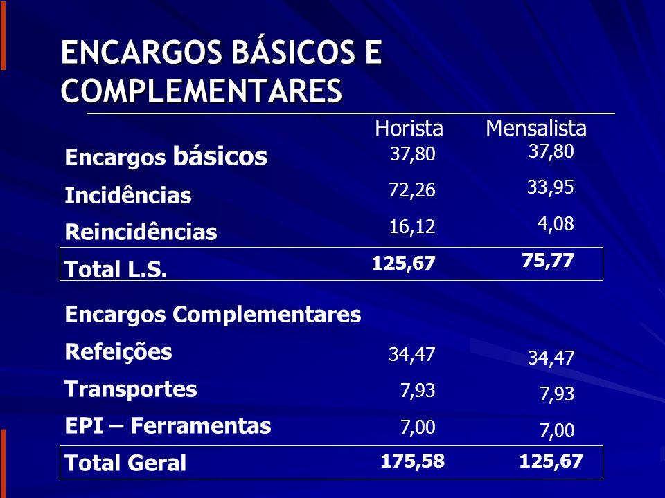 ENCARGOS BÁSICOS E COMPLEMENTARES