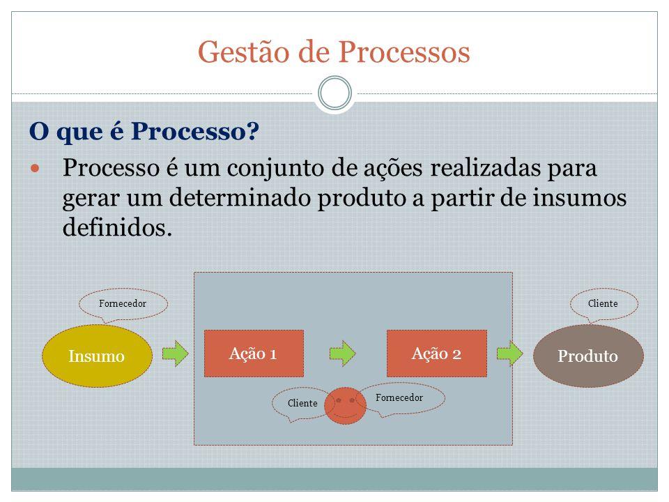 Gestão de Processos O que é Processo