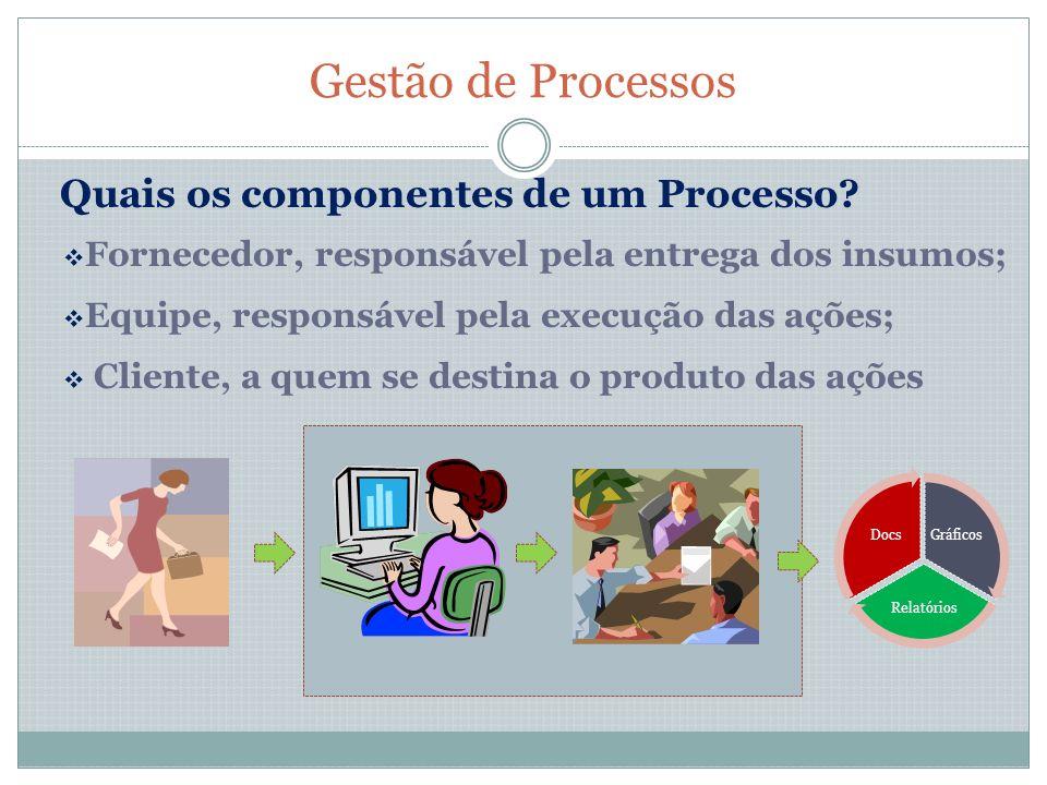 Gestão de Processos Quais os componentes de um Processo