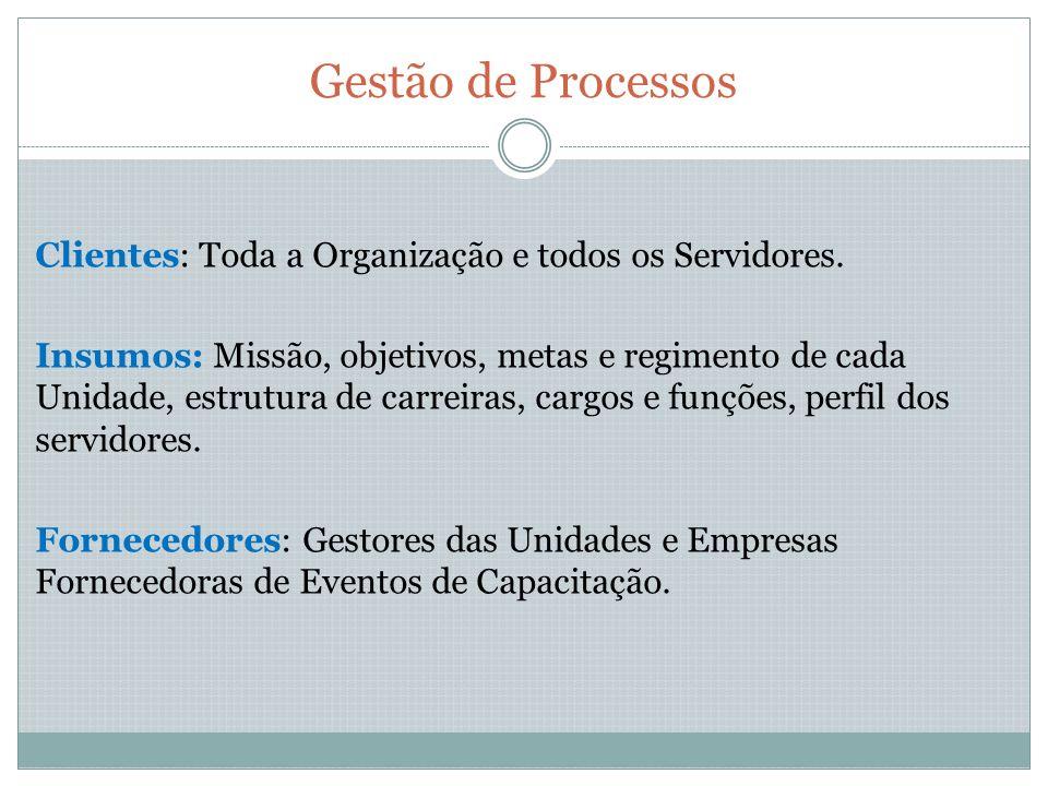 Gestão de Processos Clientes: Toda a Organização e todos os Servidores.