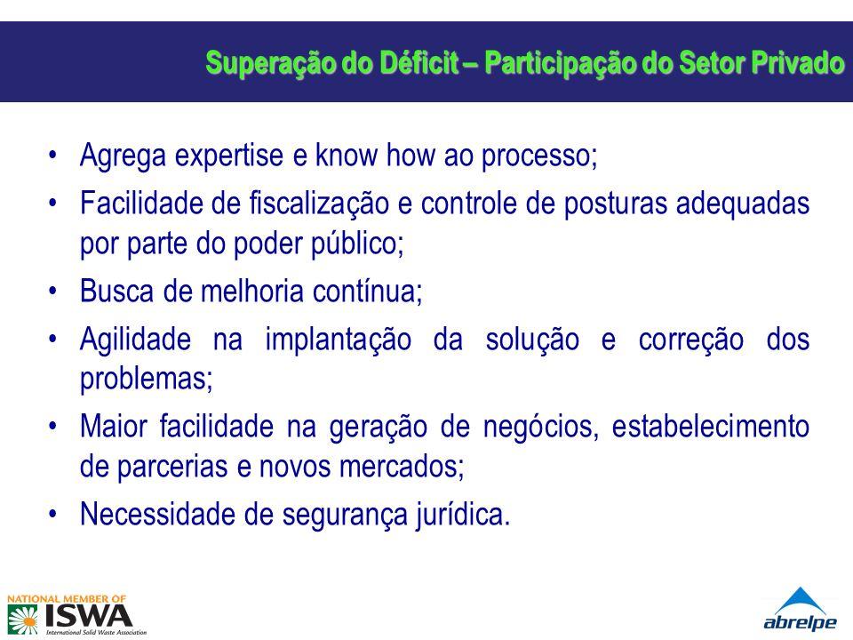 Superação do Déficit – Participação do Setor Privado