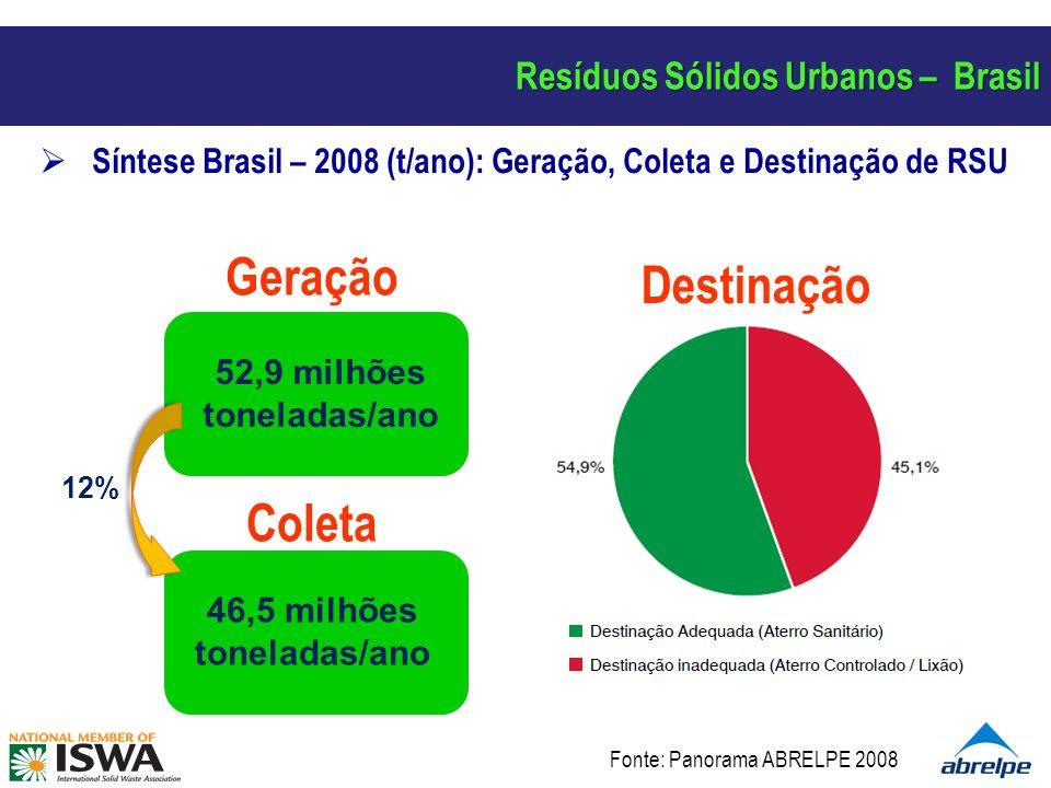 Resíduos Sólidos Urbanos – Brasil