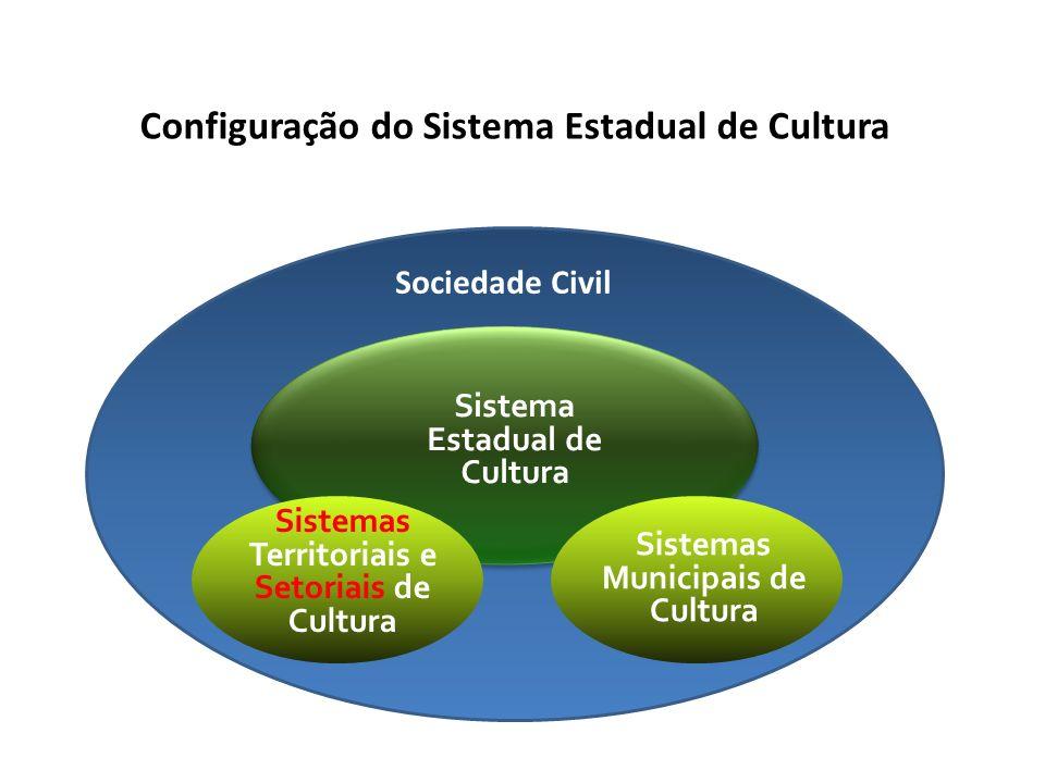 Configuração do Sistema Estadual de Cultura