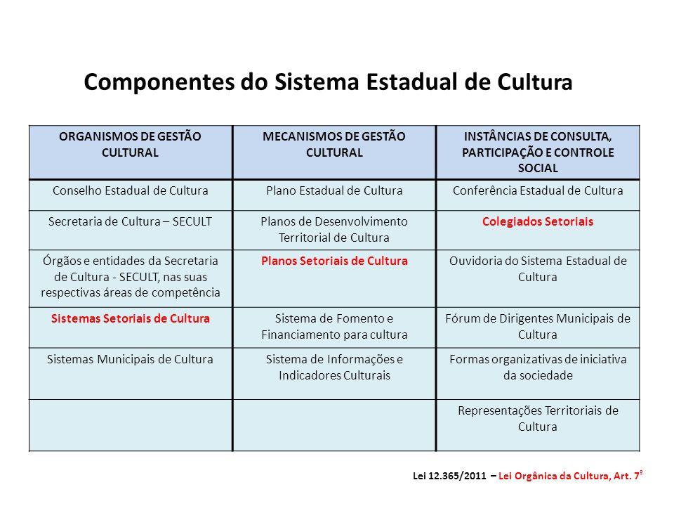 Componentes do Sistema Estadual de Cultura