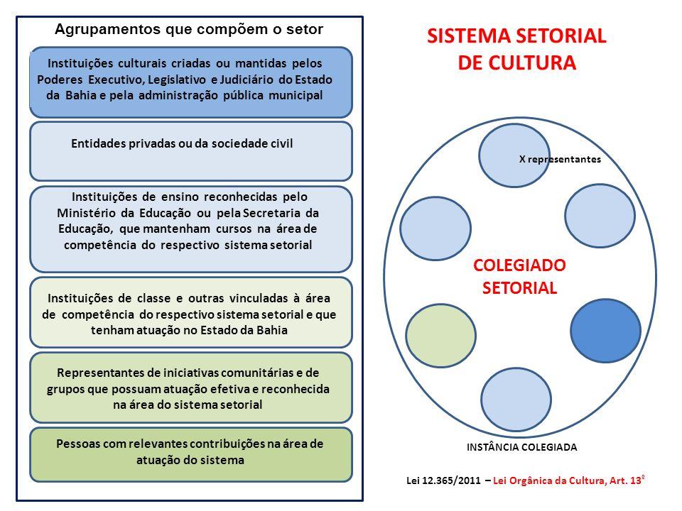 SISTEMA SETORIAL DE CULTURA