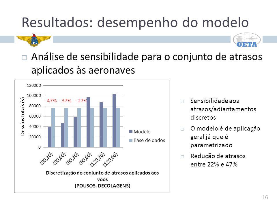 Resultados: desempenho do modelo