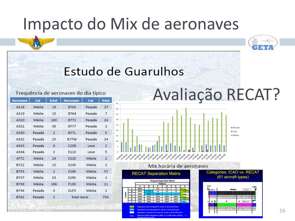 Impacto do Mix de aeronaves