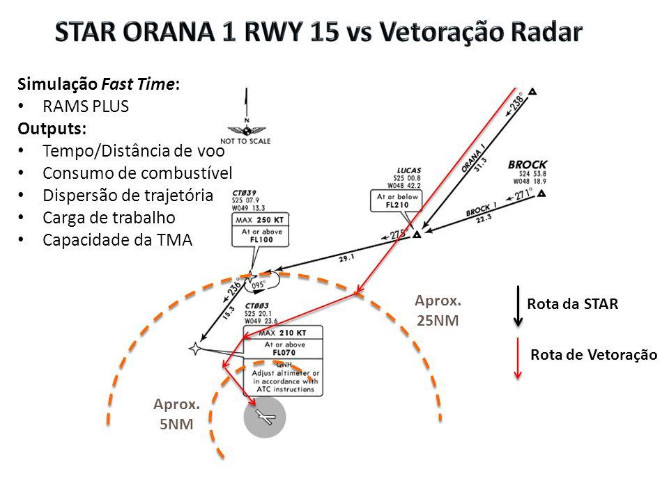 STAR ORANA 1 RWY 15 vs Vetoração Radar