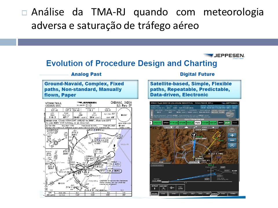 Análise da TMA-RJ quando com meteorologia adversa e saturação de tráfego aéreo