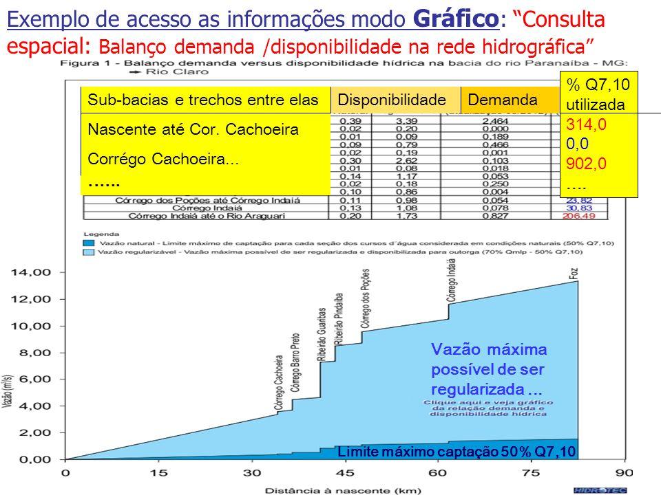 Produtor de Água Exemplo de acesso as informações modo Gráfico: Consulta espacial: Balanço demanda /disponibilidade na rede hidrográfica