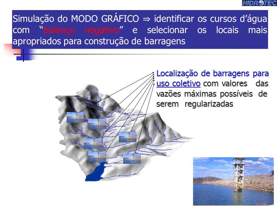 Simulação do MODO GRÁFICO ⇒ identificar os cursos d'água com balanço negativo e selecionar os locais mais apropriados para construção de barragens