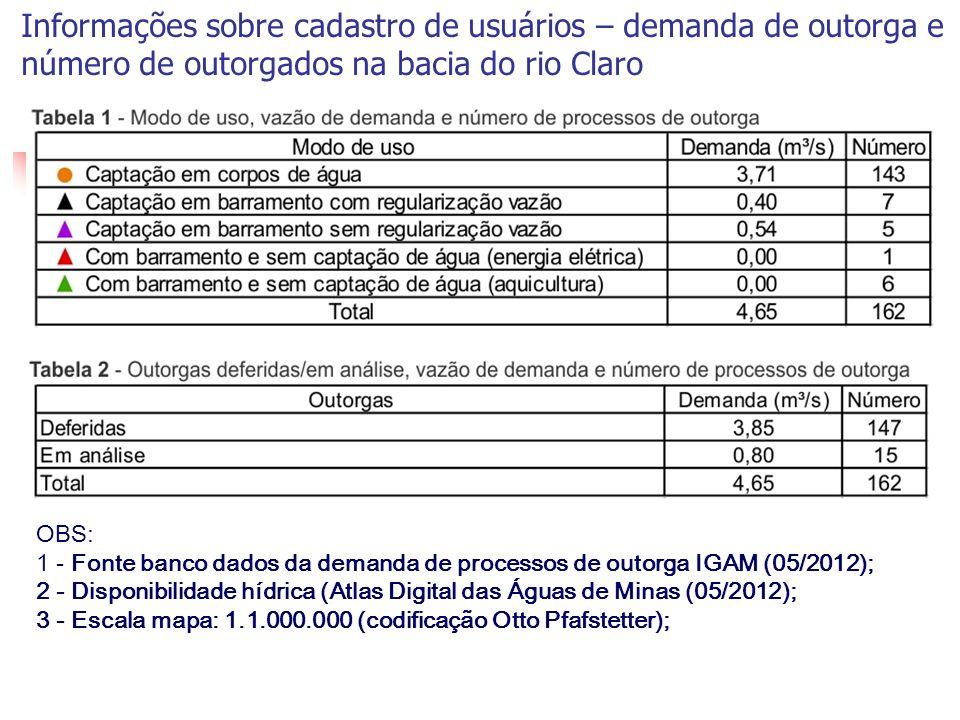 Produtor de Água Informações sobre cadastro de usuários – demanda de outorga e número de outorgados na bacia do rio Claro.