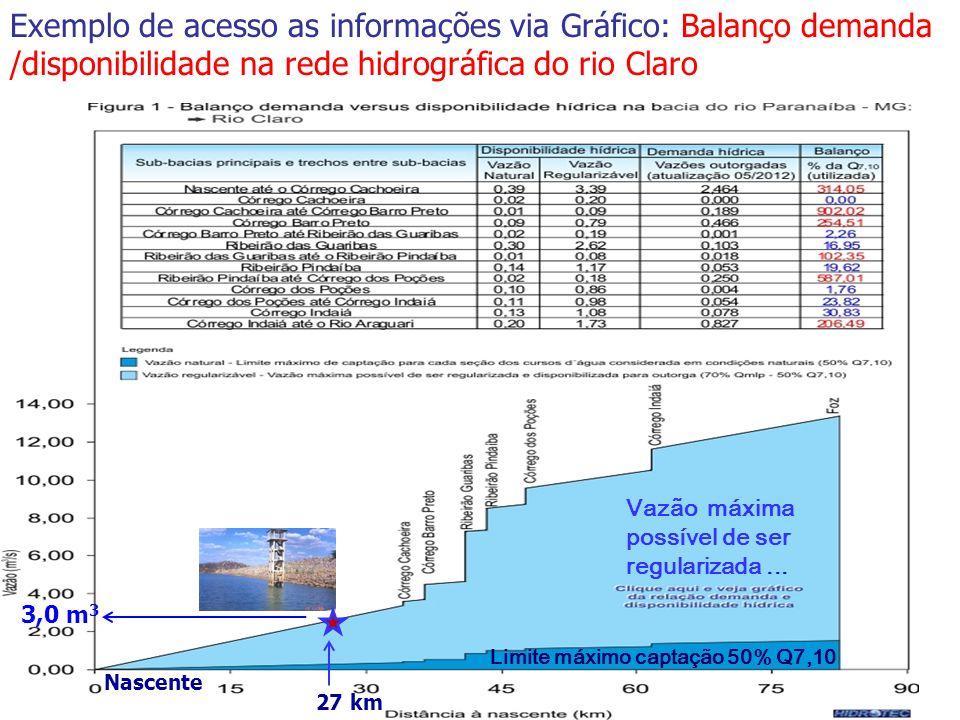 Exemplo de acesso as informações via Gráfico: Balanço demanda /disponibilidade na rede hidrográfica do rio Claro