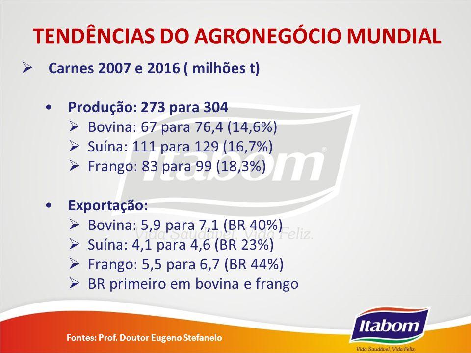 TENDÊNCIAS DO AGRONEGÓCIO MUNDIAL