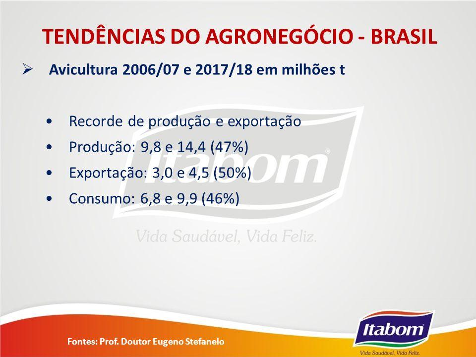 TENDÊNCIAS DO AGRONEGÓCIO - BRASIL