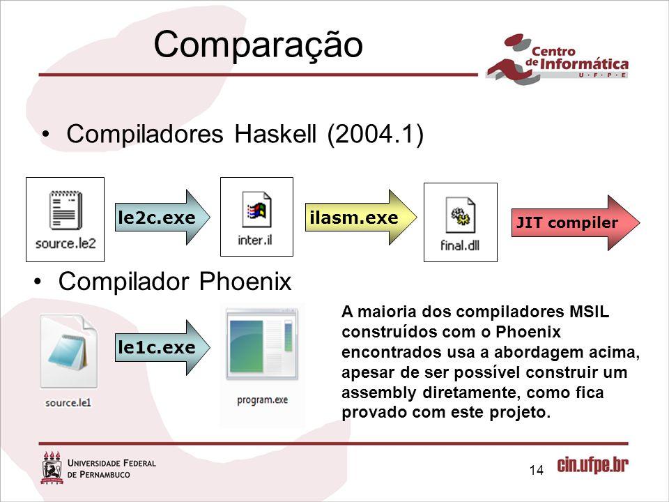 Comparação Compiladores Haskell (2004.1) Compilador Phoenix ilasm.exe