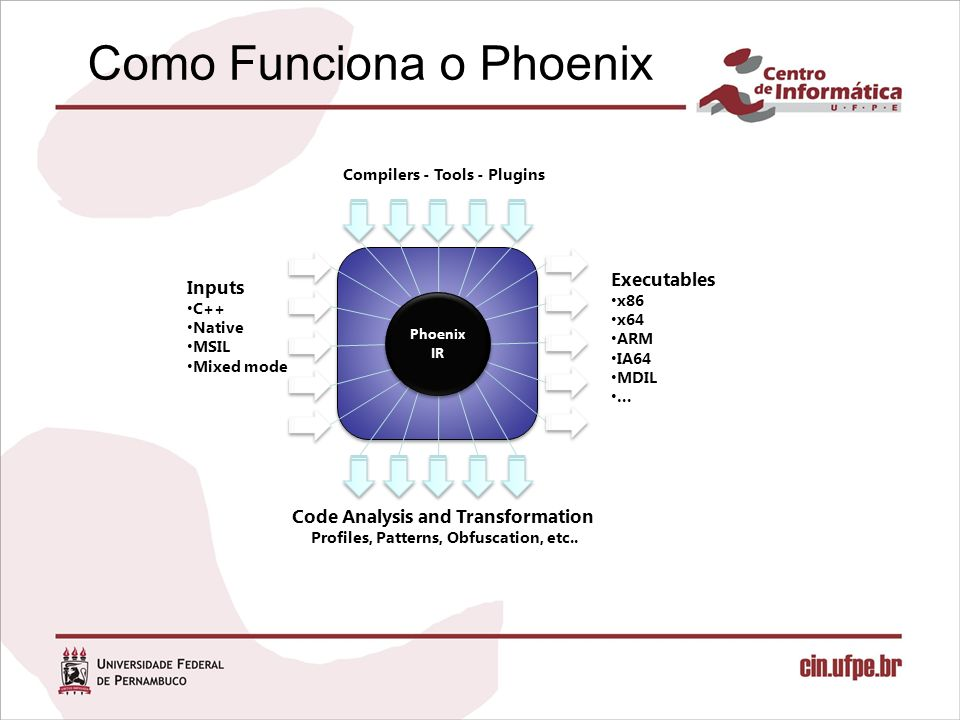 Como Funciona o Phoenix