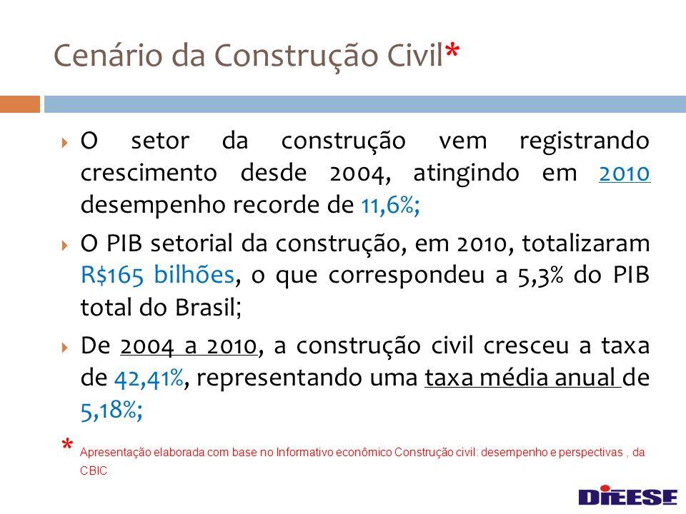 Cenário da Construção Civil*