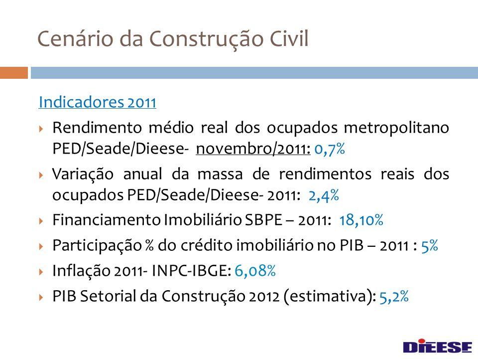 Cenário da Construção Civil