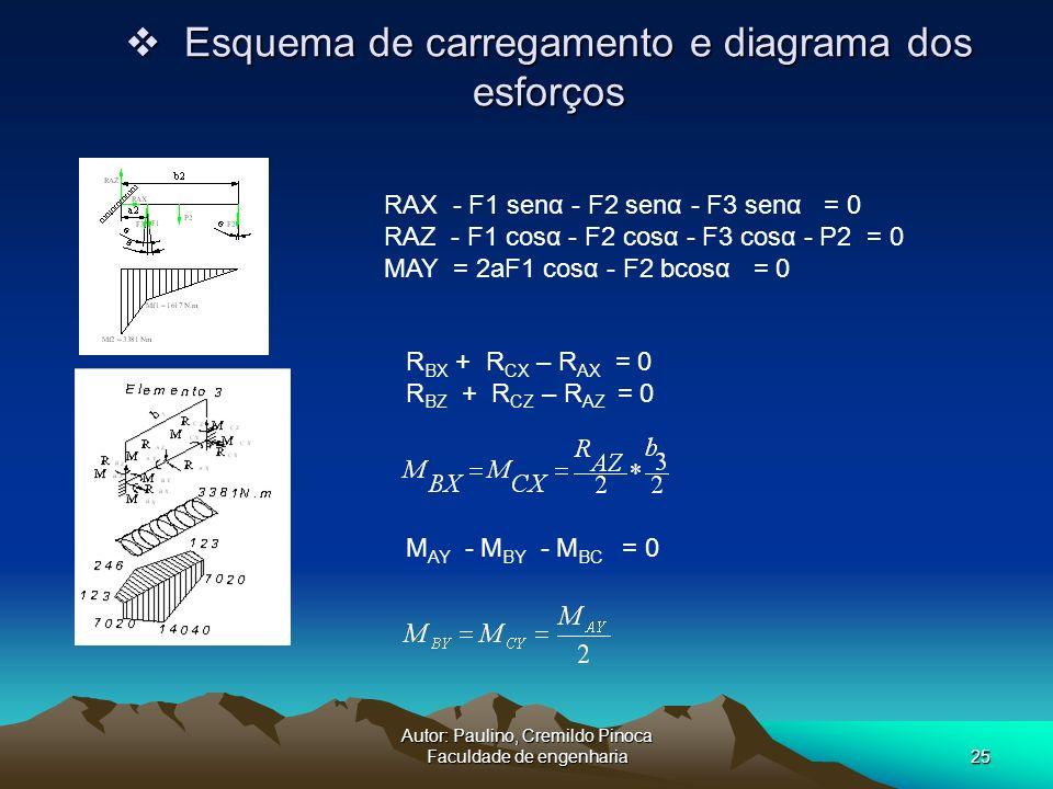 Esquema de carregamento e diagrama dos esforços